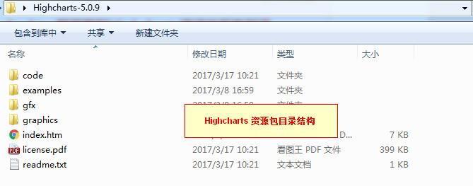 Highcharts 资源包目录结构